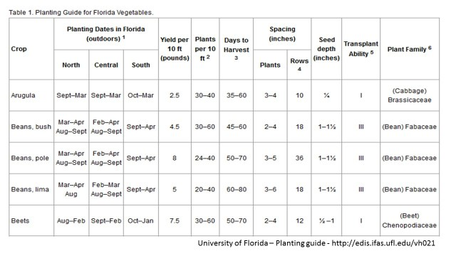 Chart – Parts of the U.S. already flip seasons or split seasons to avoid planting in the height of summer heat and drought.