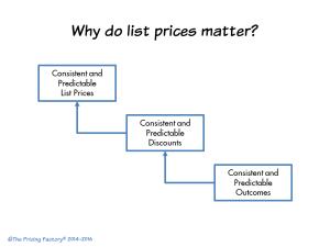 GTDC June 2016 - Do List Prices Matter v2 960X720 © TPF
