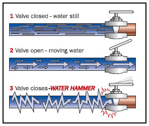 Water Hammer in Process Plant - The Process Piping