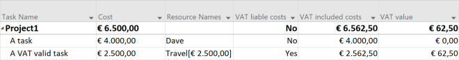 Calculating VAT in MS Project