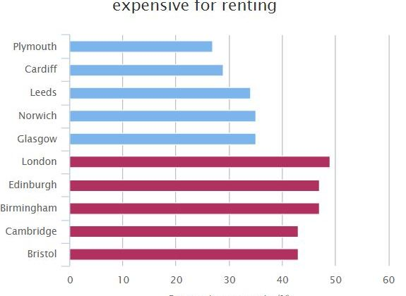 Rental Affordability in UK Cities – Top & Bottom 5
