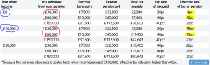 April Pension Reforms: The Tax Implications