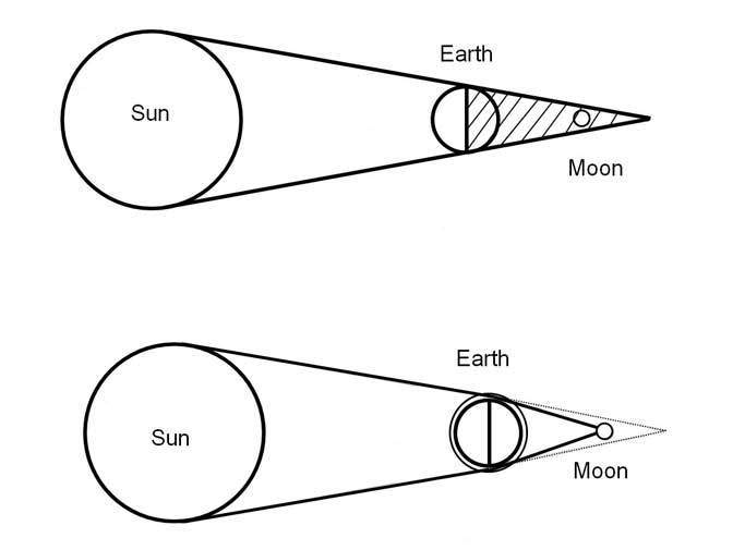 The Night Sky Total Eclipse Of The Moon Monday 28 September 3