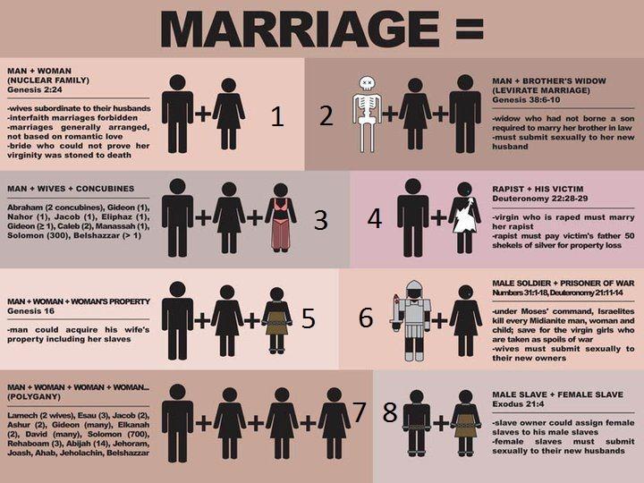 OT Marriage Chart