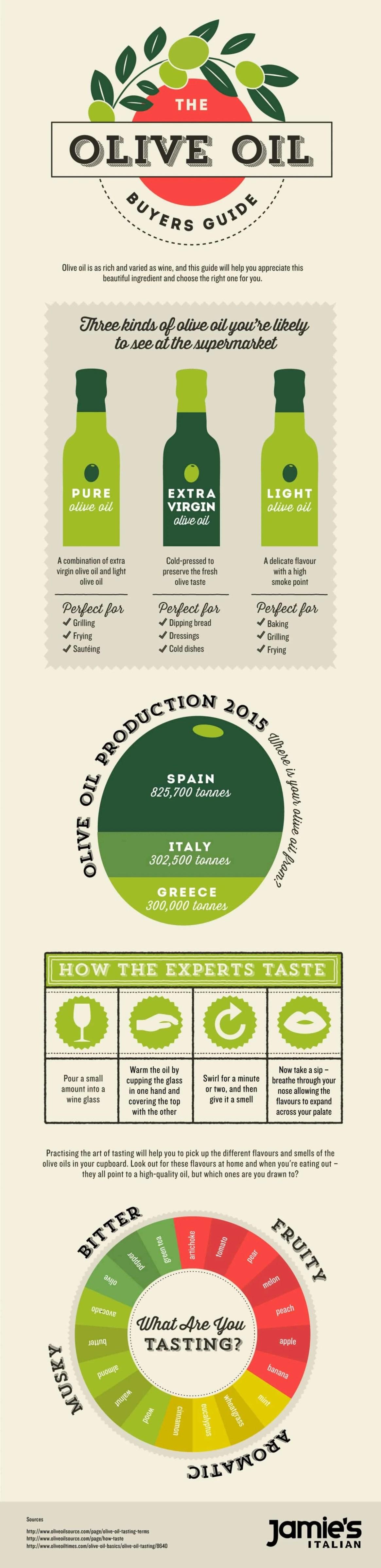 Jamie's Italian, Olive Oil Buyers Guide