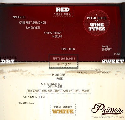 Sweet/Dry Wine Chart, Creative Commons photo by //www.primermagazine.com