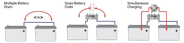 dual battery isolator wiring diagram wiring diagram coach battery isolator wiring diagram automotive