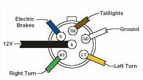 trailer plug wiring diagram 5 way the wiring wiring diagram for 5 wire trailer plug the