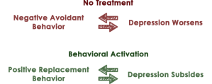 Behavioral Activation (Guide)   Therapist Aid