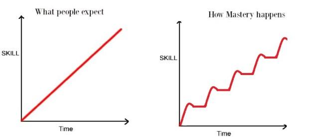 mastery graph