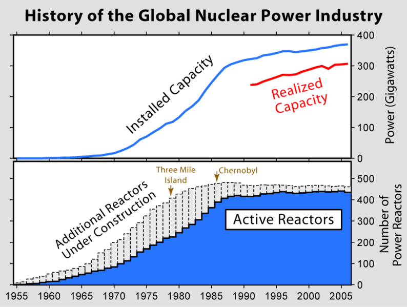794px-Nuclear_Power_History