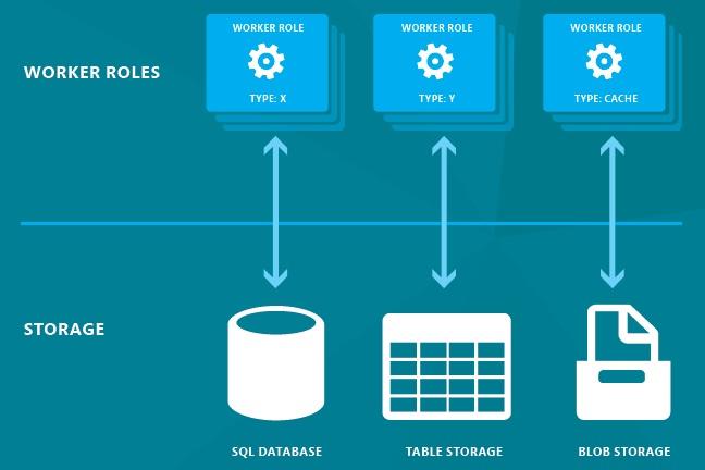 Windows Azure Worker Role Storage