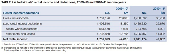Negative Gearing Income 2010-11