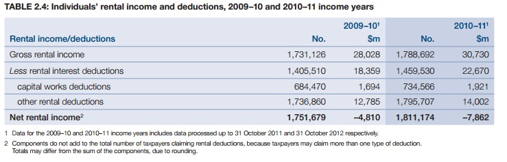 Negative Gearing Income 2010-11