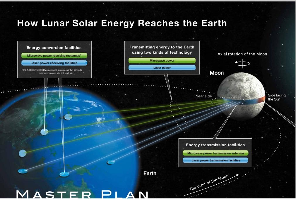 Shimizu Master Plan Luna Ring