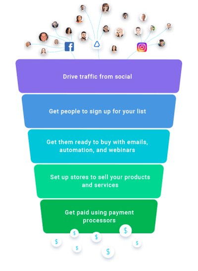 what is the GetResponse Autofunnel?