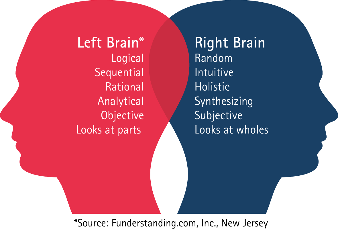 The Natural Learning Development For Right Brained