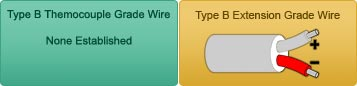 Type B Thermocouple Grade Wire