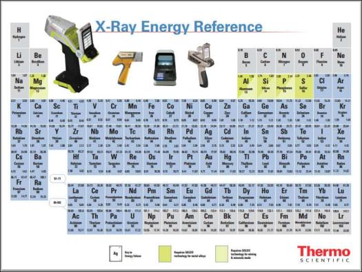 X ray periodic table periodic diagrams science what elements are on the periodic table and why should i care urtaz Images