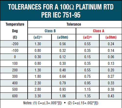 Pt100 rtd table fahrenheit for 100 ohm pt rtd table