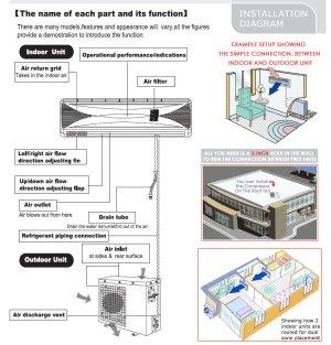 36000 BTU Quad Zone Ductless Mini Split Air Conditioner