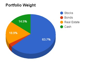 Early Retirement Portfolio Weight