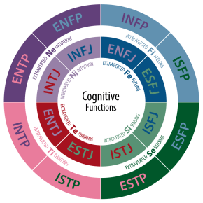 Summarizing the Cognitive Functions of Personality