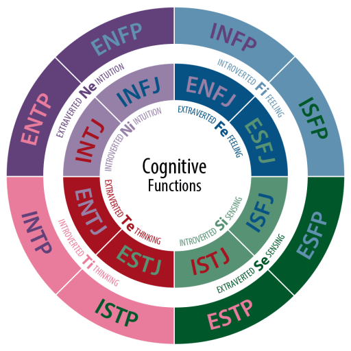 The Cognitive Functions