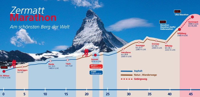 The elevation profile of the Zermatt Marathon
