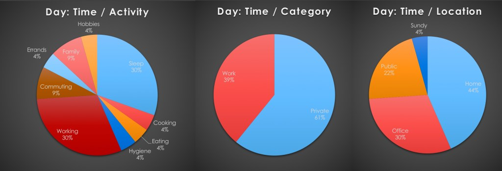 Example of the time distribution of a regular workday