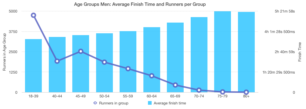 Boston Marathon 2018 - Age Groups Men