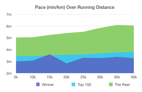 Boston Marathon 2018 - Pace Development
