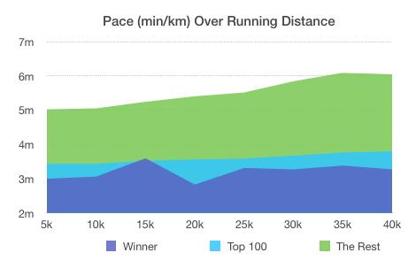 Boston Marathon 2018 - Pace Development