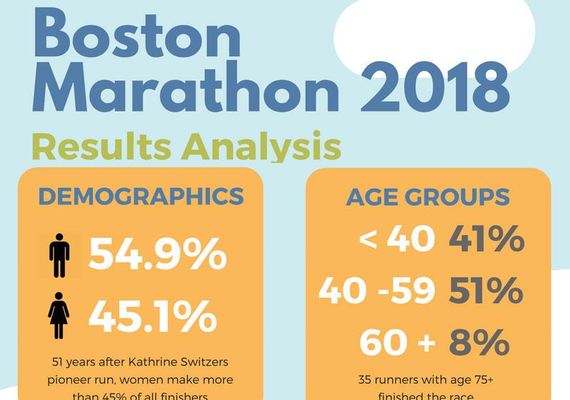 Boston Marathon 2018 Results Analysis