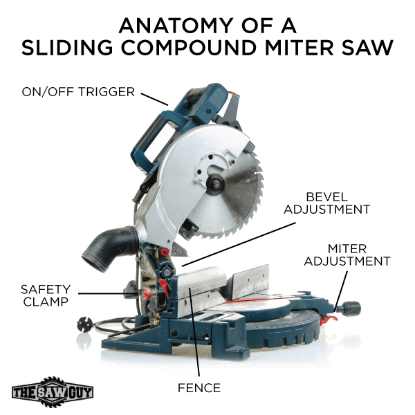 The best miter saw for 2018 complete buyers guide reviews miter saw diagram greentooth Image collections