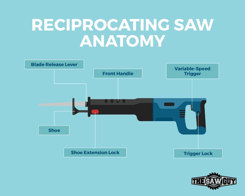 Best Sawzall Reciprocating Saw