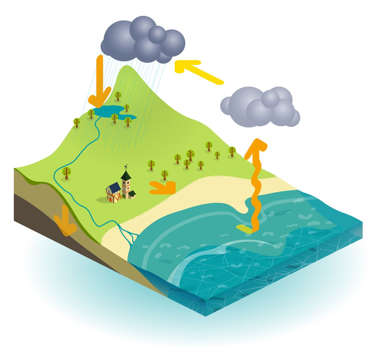 Short Essay On Water Cycle The Water Cycle Essay 02 10