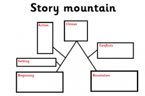 Story maps, story mountains and story flowcharts explained