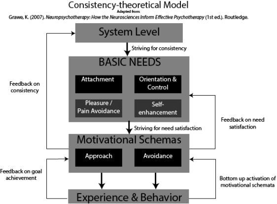 Consistency Theory