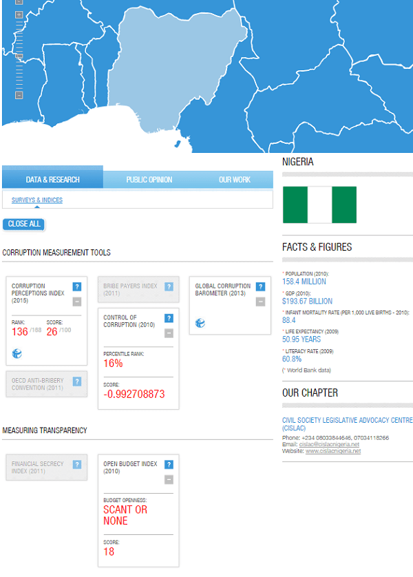 Corruption in Nigeria Transparency Index image
