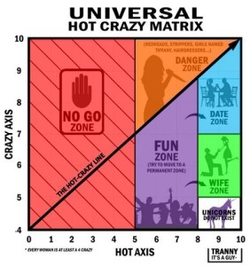 hot crazy matrix, types of korean girls, the crazed lover