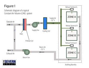 CAV vs VAV HVAC Systems  The Severn Group