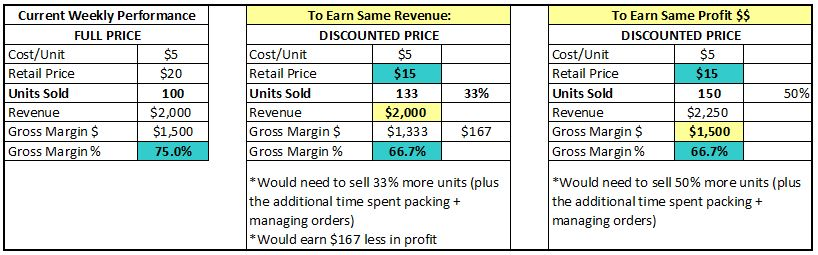 Alternatives to Discounting Product