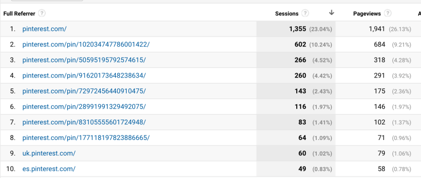 What to do if a Pin goes Viral on Pinterest | Google Analytics tracing pin URL