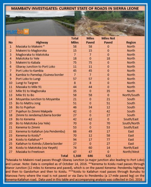 condition-of-sierra-leone-roads-2016