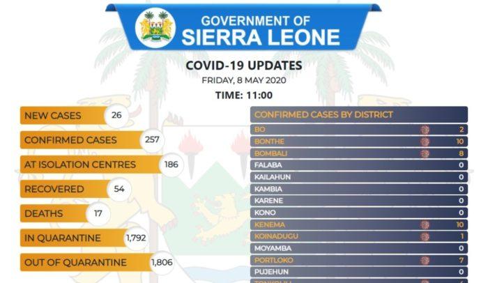 coronavirus sierra leone status – 08 05 2020 2