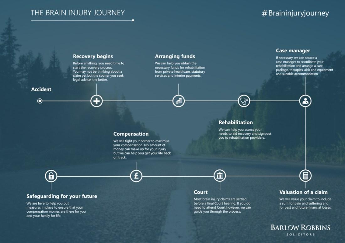 The Brain Injury Journey