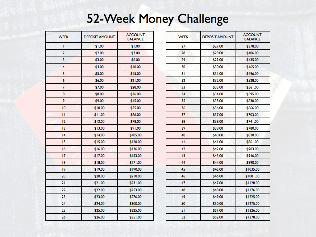 Thoughts On The 52 Week Money Challenge