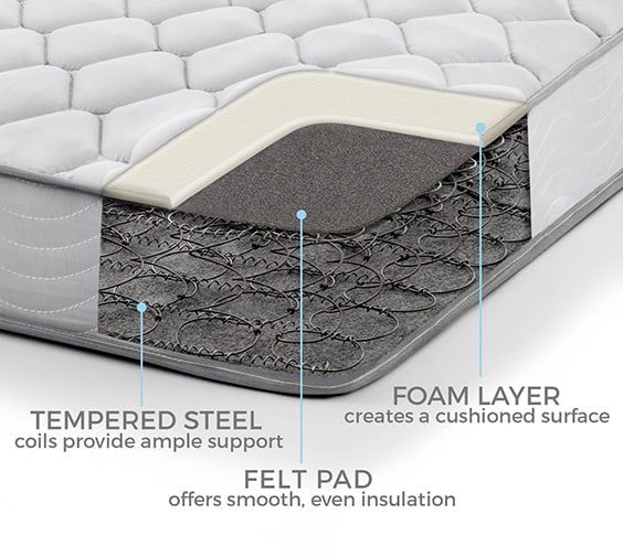 Since Then Creative Manufacturers Have Put In Hours Of Time Innovating This Product To Cater Various Sleepers