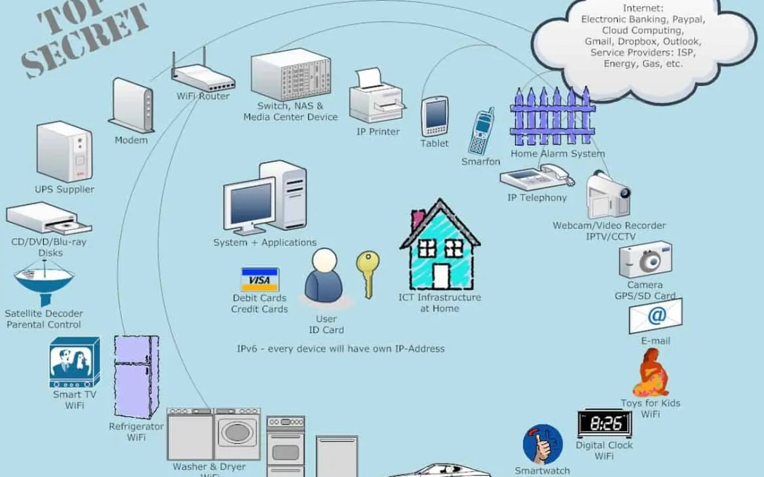 Privacy Issues Associated with Smart Home IoT Devices (How to Avoid Them)